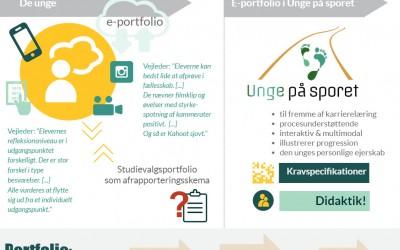 22. nov., Kolding: afslutningsseminar om e-Portfolio og didaktik