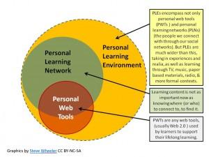 Personal Learning Environment, Steve Wheeler