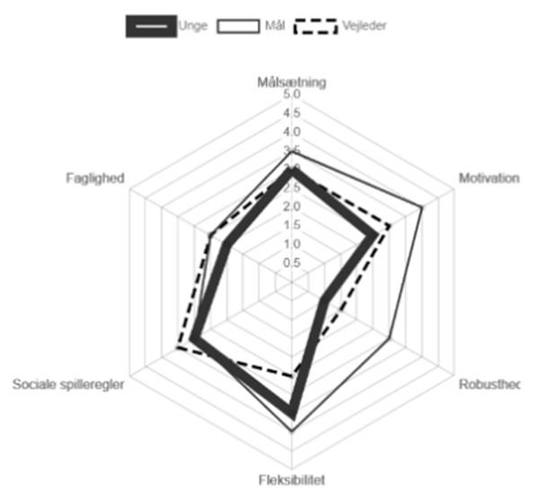 Erhvervsparathed – interaktivt tool