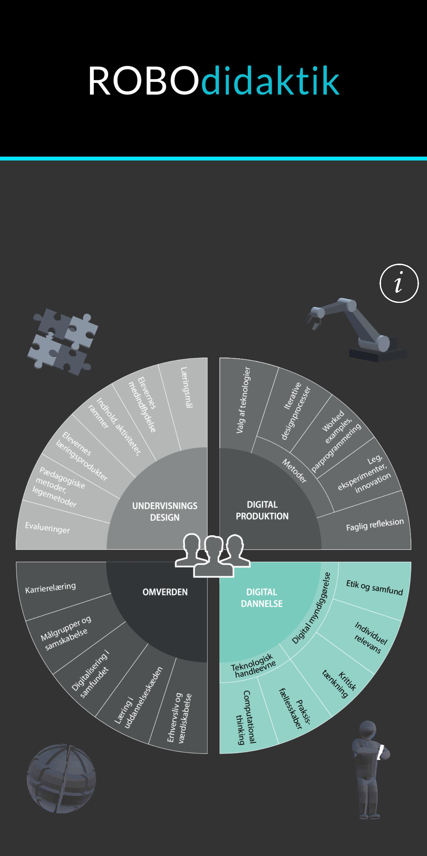ROBOdidaktik 2.0 (på dansk) som an app; indeholder også elementer med Augmented Reality